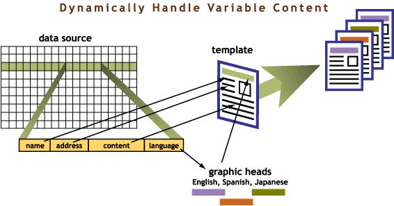 Variable Data Printing, Variable Data Publishing, Automated Publishing